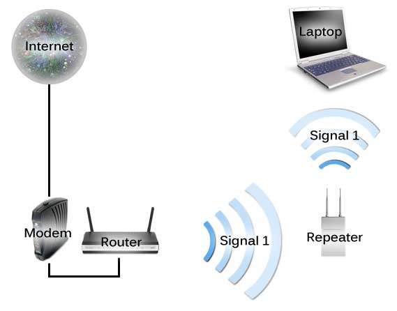 How to turn your D-Link router into an Access Point